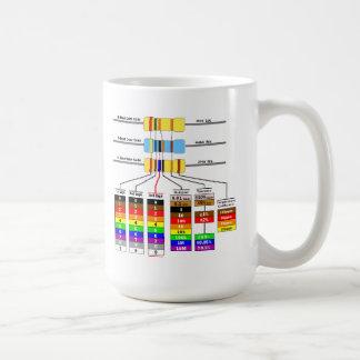 Resistor Colour Code & Schematic Symbols Coffee Mug