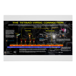 Revelation 12 - Tetrad Connection Poster