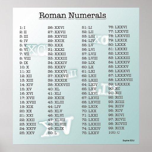 Roman Numerals (blue) Poster | Zazzle