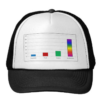 Sandwich Bar Graph Cap