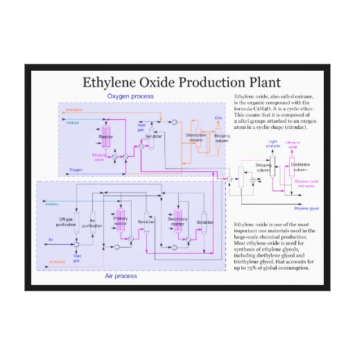 Scheme of Ethylene Oxide Production Process Chart Stretched Canvas Print
