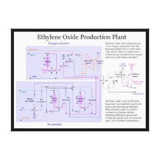Scheme of Ethylene Oxide Production Process Chart Canvas Print