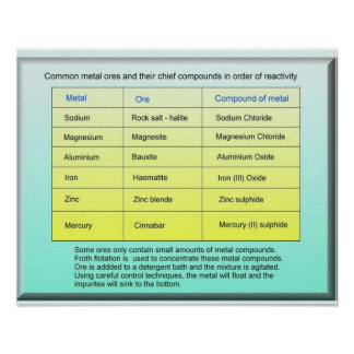 Science, Common Metal Ores Posters
