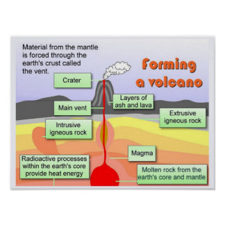 "Science,""Earth Science"", Formation of a volcano Poster"