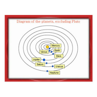 Science, Gravity and space, Diagram of planets Postcard