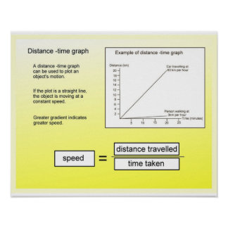 Science,Mathematics Distance time graph Poster