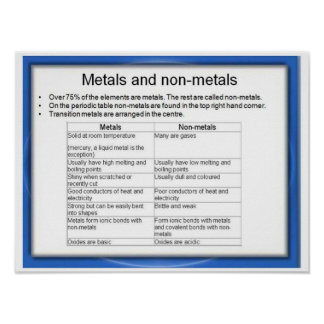 Science, Metals and non-metals Poster