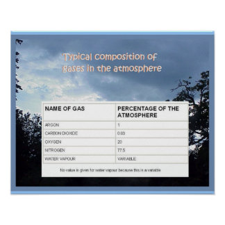 Science, Typical composition of atmosphere gases Poster