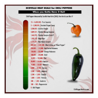 Scoville Heat Scale for Chili Peppers Poster