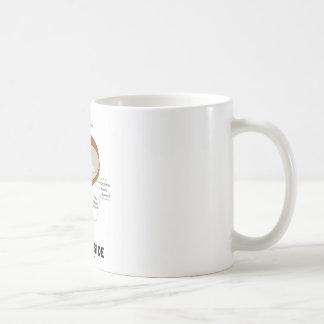 Seed Inside (Biology Humor Food For Thought) Coffee Mug