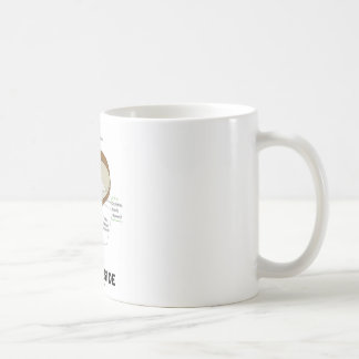 Seed Inside (Biology Humor Food For Thought) Mugs