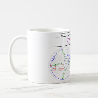 Smith Chart Explanation Coffee Mug