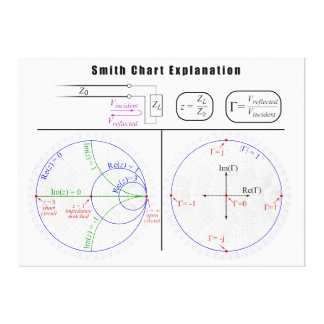 Smith Chart Explanation Diagram Canvas Print