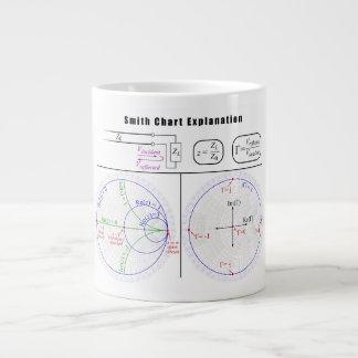 Smith Chart Explanation Diagram Jumbo Mug