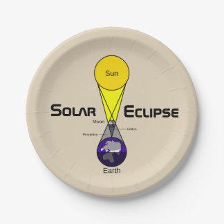 Solar Eclipse Diagram Paper Plate
