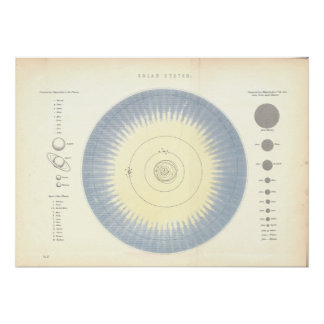 Solar System Planets Astronomy Map Poster