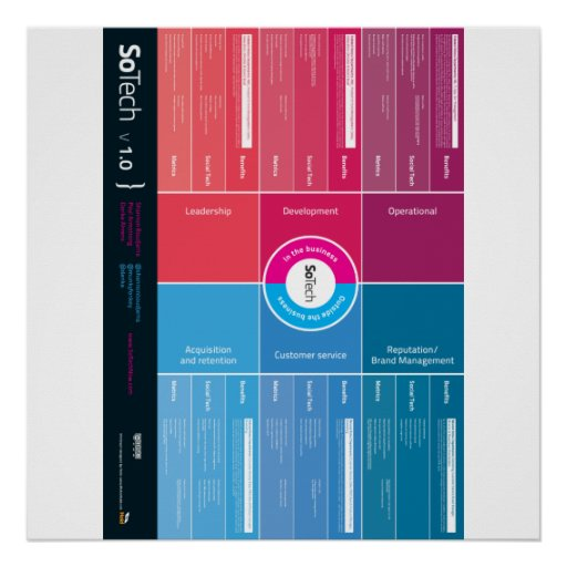 SoTech_Infographic V1.0 Poster