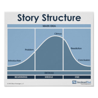 Story Structure Classroom Poster