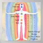 Subtle Energy Bodies & Chakras Posters