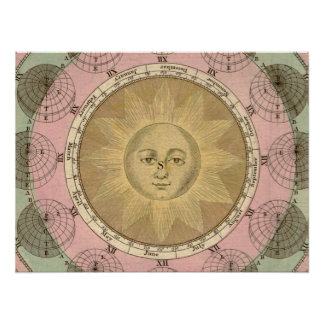 Sun and Seasons Detail from Antique circa 1780 Map Poster