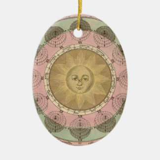 Sun and Seasons Detail from Antique Map circa 1780 Ceramic Oval Decoration