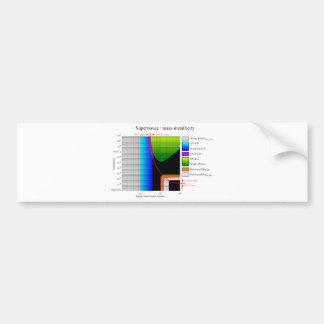 Supernova Initial Mass Metallicity Diagram Bumper Sticker