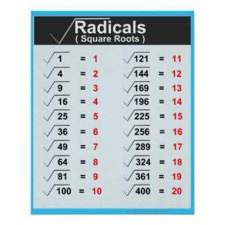 Radicals Square Roots