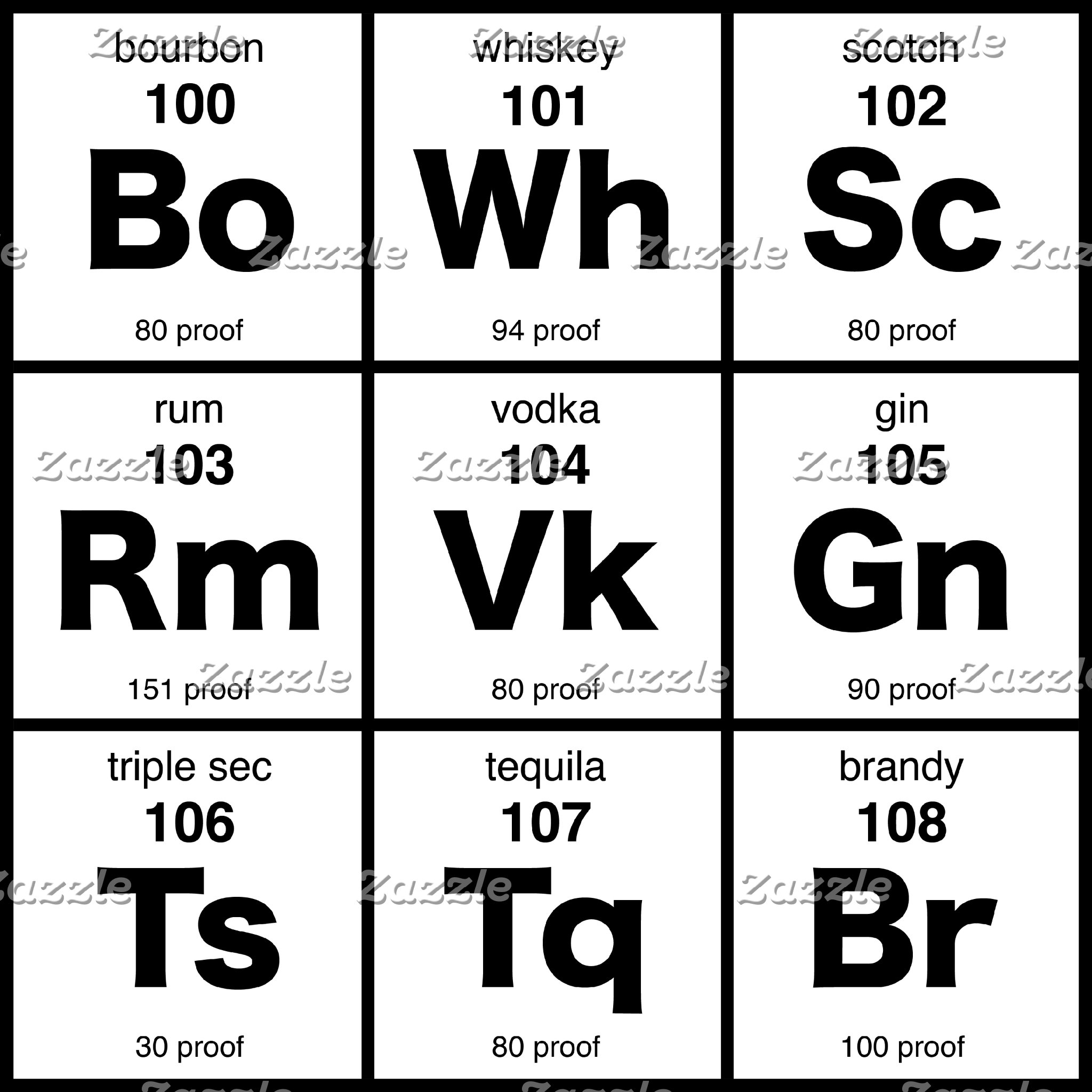 Periodic Table & Bar