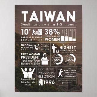 Taiwan Factsheet Poster