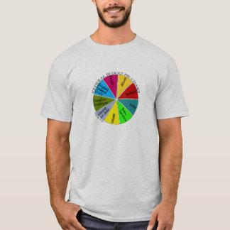 Tea Party pie chart tshirt