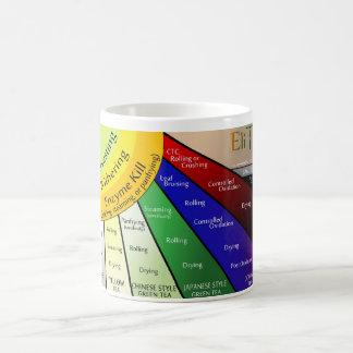 Tea Ray Chart Mug