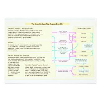 The Constitutional Structure of the Roman Republic 13 Cm X 18 Cm Invitation Card