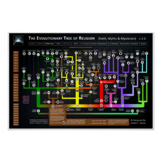 The Evolutionary tree of Religion Poster