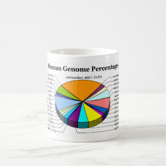 The Human Genome with Number and Percent of Each Coffee Mug