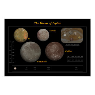 The Moons of Jupiter Poster