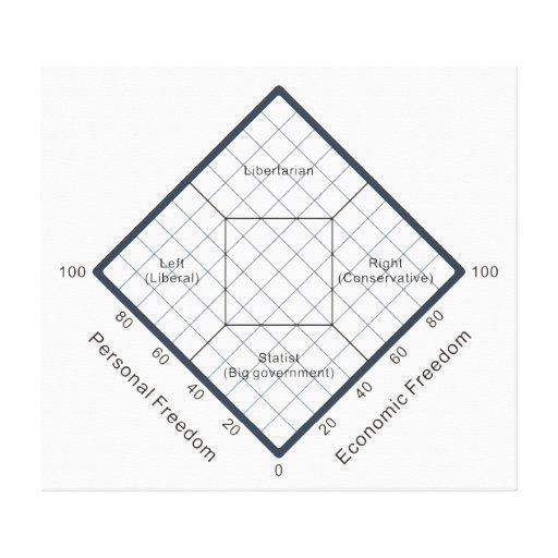 The Nolan Chart Political Beliefs Diagram Canvas Prints