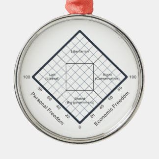 The Nolan Chart Political Beliefs Diagram Metal Ornament
