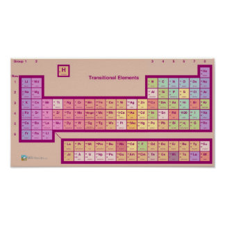 The Periodic Table of Elements Print