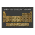 The Periodic Table of Shakespeare Characters Posters