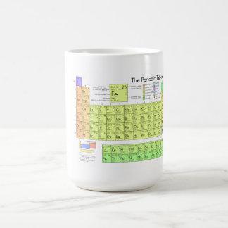The Periodic Table of the Elements Basic White Mug