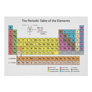 Elements posters prints for Periodic table at 85