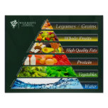 The REAL Food Pyramid Posters