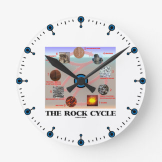 The Rock Cycle (Geology Earth Science) Round Clock