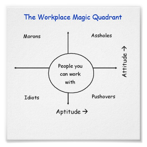 The Workplace Magic Quadrant Poster