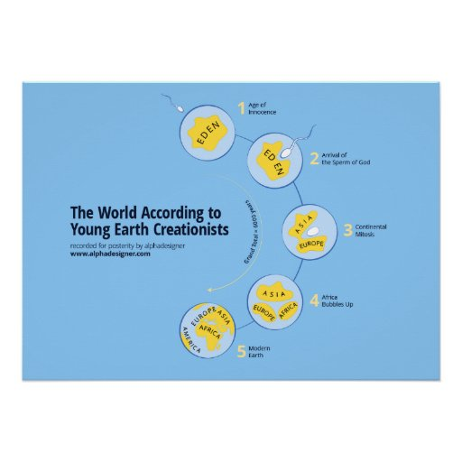 The World According to Young Earth Creationists Poster