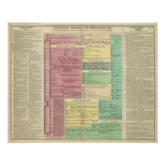 Timeline of the Sacred Biblical History Poster