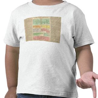 Timeline Roman Empire Events T-shirts