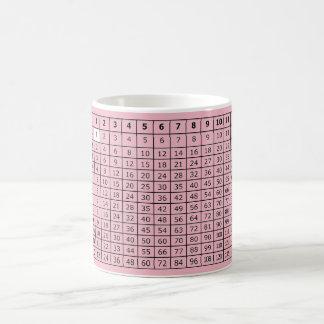 Times Table Coffee Mug