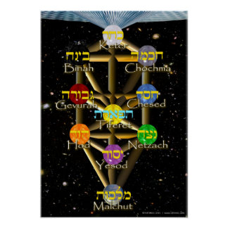 Tree of Life diagram with Hebrew and English Poster