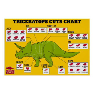 Triceratops Cuts Chart Poster